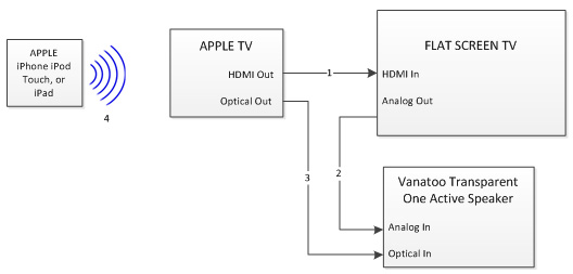 Apple tv connections diagram wiring