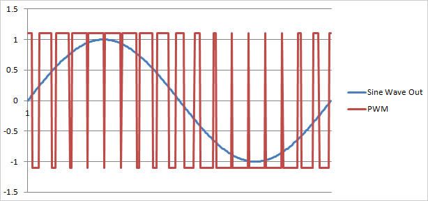 Can arduino uno generate sine wave ? - Page 3
